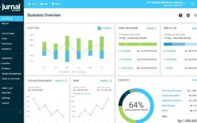 4 Hal yang Mempengaruhi Harga Software Akuntansi