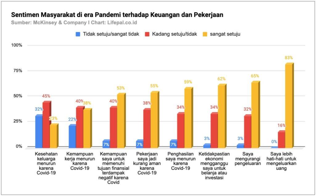 Survei dari McKinsey and Company