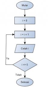 DO WHile pada Algoritma