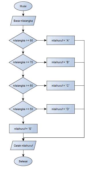 Flowchart If Bersarang nested test