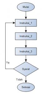 Struktur DO-While Algoritma