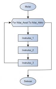 Masirwin Flowchart Struktur FOR