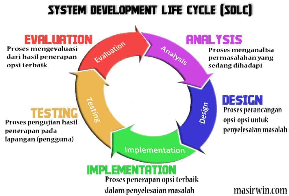 System Development Life Cycle, smart city kota serang