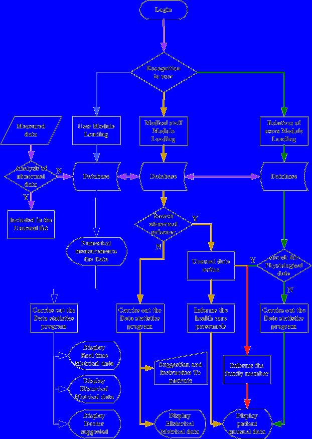 Diagram Alir Sistem